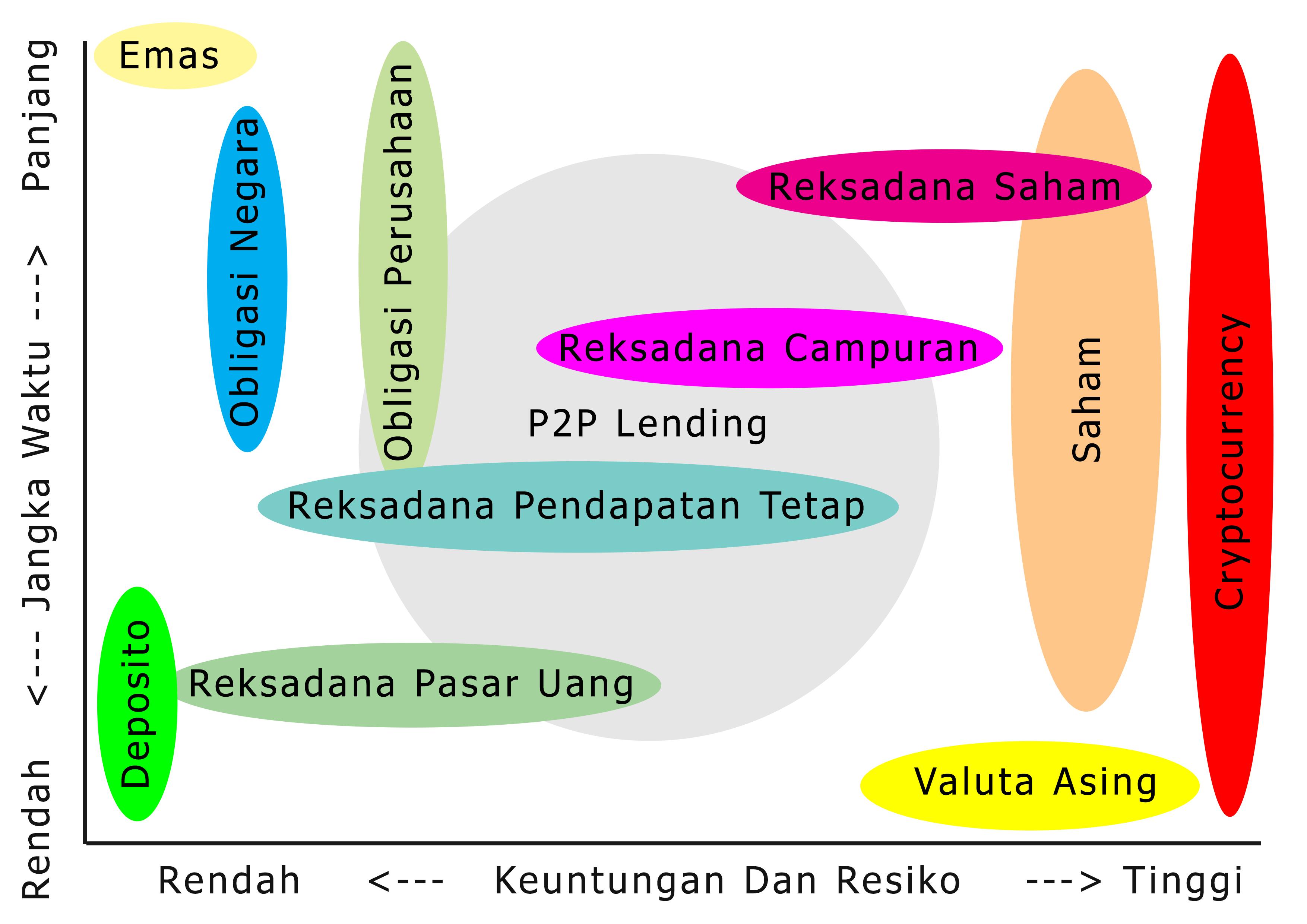 chart aset