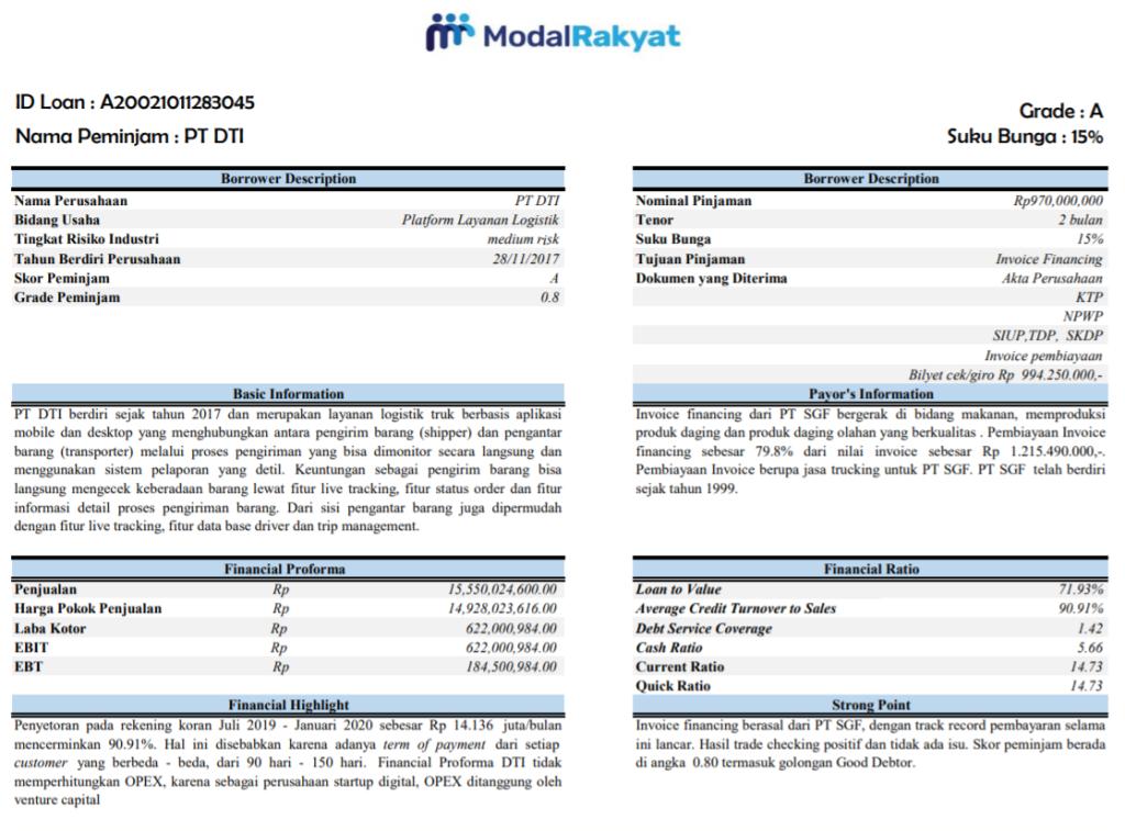Review Modalrakyat P2p Lending Produktif Terbaik Untuk Modal